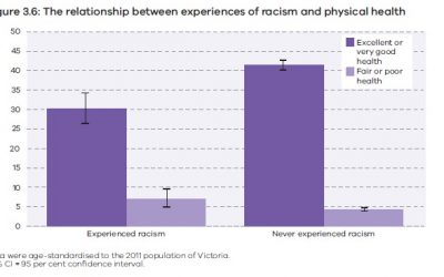 New report a stark reminder of how racism is damaging Victorians' mental and physical health Centre for Culture, Ethnicity & Health CEO warns.
